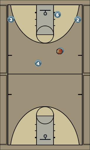 Basketball Play Secondary Basic Man to Man Set offense