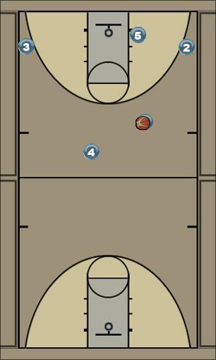 Basketball Play Secondary Basic Man to Man Set offense
