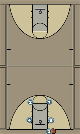 Basketball Play 5 Man Baseline Out of Bounds Play bob