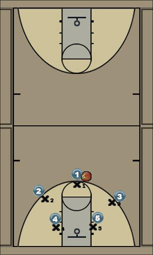 Basketball Play First option Triangle Man to Man Offense