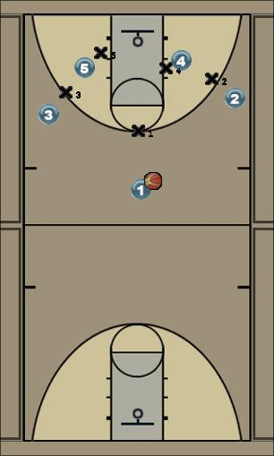 Basketball Play dallas Zone Play