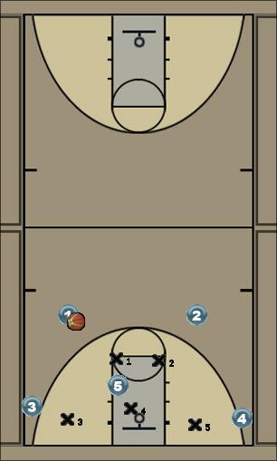 Basketball Play 4 Out 1 in Zone Play