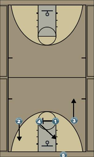 Basketball Play 41 Zone Press Break