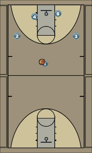 Basketball Play aces Uncategorized Plays offense