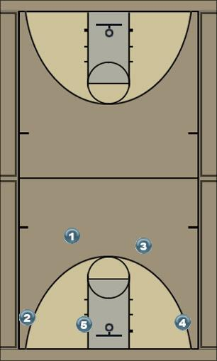 Basketball Play Open 2 Man to Man Offense o