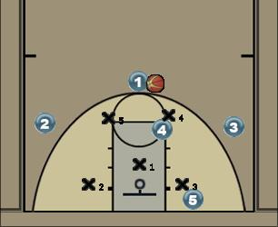 Basketball Play Short Corner Uncategorized Plays zone offense