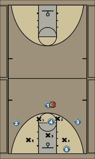 Basketball Play Short Corner Reverse Uncategorized Plays zone offense