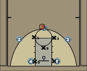 Basketball Play Cutters Zone Play offense