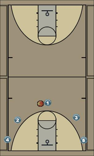 Basketball Play 5 out Uncategorized Plays