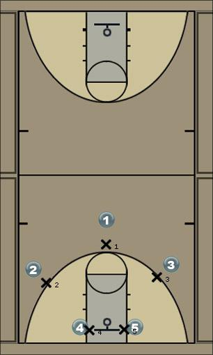 Basketball Play Purple Strong Side Man to Man Set