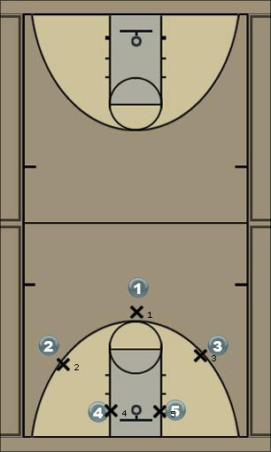 Basketball Play Man Press Break (1-2-2) Zone Press Break