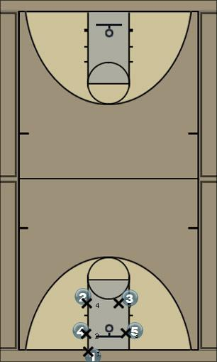 Basketball Play In bound - Box - B Man Baseline Out of Bounds Play