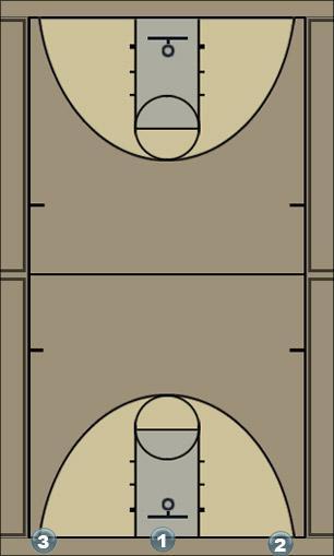 Basketball Play Lobo Basketball Drill