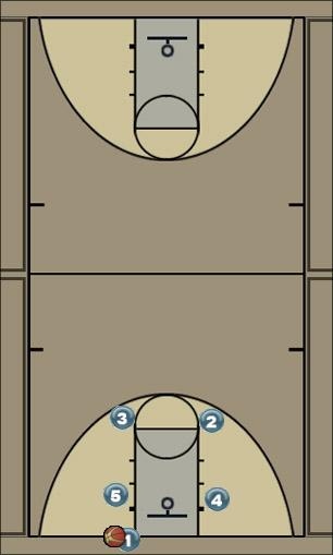Basketball Play 1 to wk side 3pt Man Baseline Out of Bounds Play