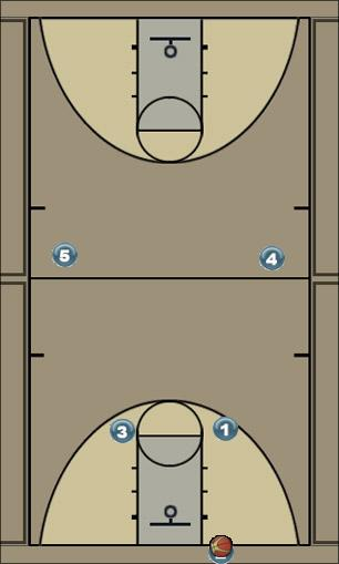 Basketball Play quick flash Zone Press Break