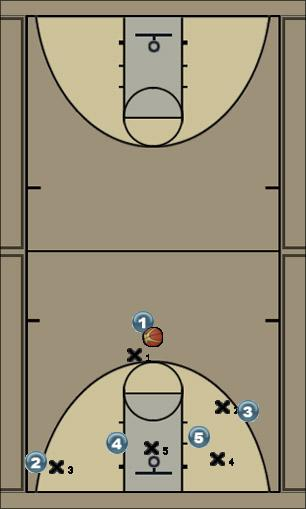 Basketball Play נגד איזורית 3-2 Zone Play