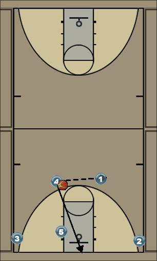 Basketball Play Raider Man to Man Set offense quick hitter