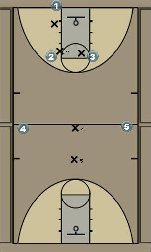 Basketball Play Man-to-Man Press Defense