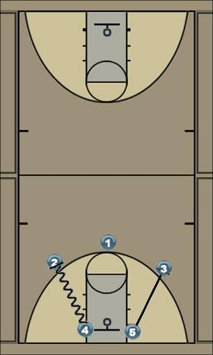 Basketball Play Iso Man to Man Offense