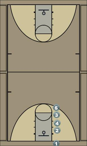 Basketball Play ibp1 Man Baseline Out of Bounds Play