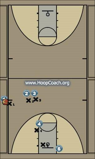 Basketball Play Z32 Sideline Out of Bounds sideout 32
