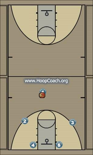 Basketball Play ZMotion Screen Away Man to Man Offense man offense