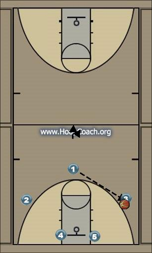 Basketball Play Break Man to Man Set offense
