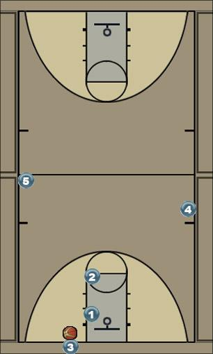 Basketball Play Sideline Out of Bounds Sideline Out of Bounds offense