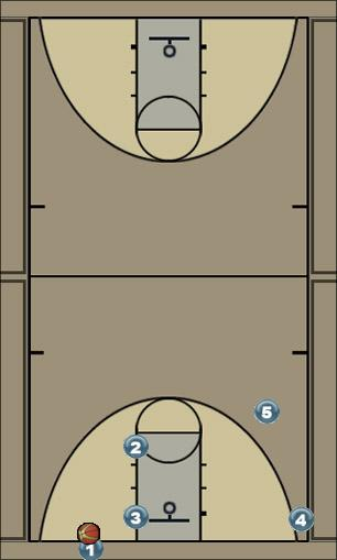 Basketball Play Man Baseline play Man Baseline Out of Bounds Play offense