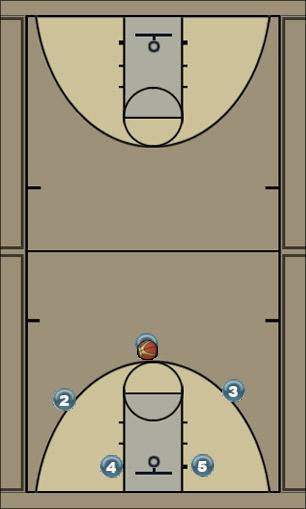 Basketball Play oposite screen Uncategorized Plays offence