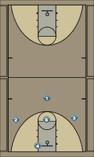 Basketball Play Wildcat Uncategorized Plays offense