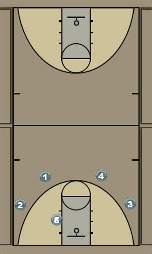 Basketball Play Option 1 Secondary Break