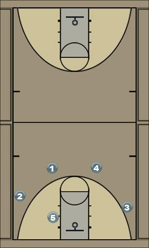 Basketball Play Fist Secondary Break