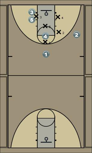 Basketball Play Cross Zone Play