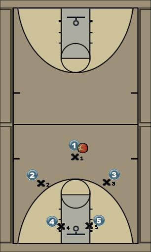 Basketball Play Blue Man to Man Offense
