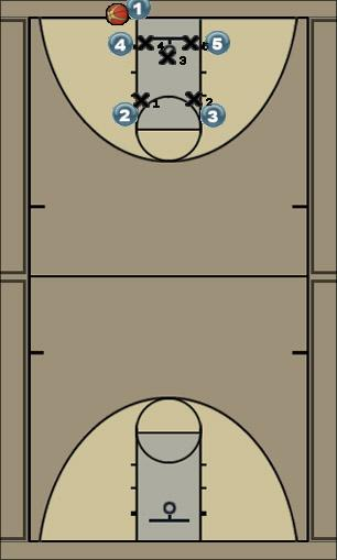Basketball Play Go Zone Baseline Out of Bounds