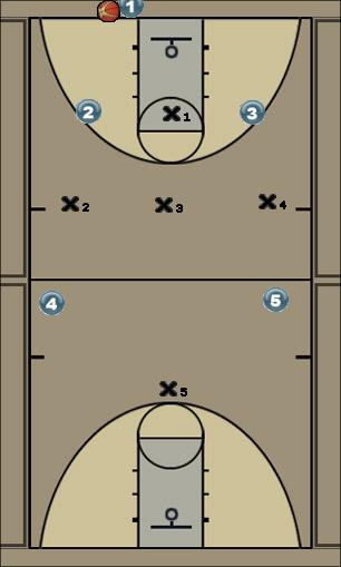 Basketball Play 1-3-1 Full Court Press Defense