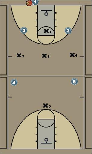 Basketball Play 1-3-1 Full Court Press Defense