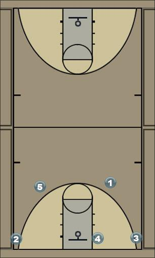 Basketball Play 3 through Man to Man Offense