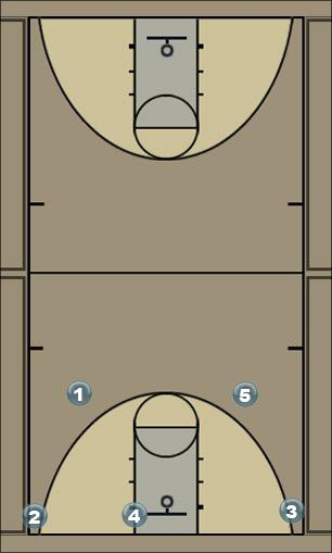 Basketball Play one-four Man to Man Offense