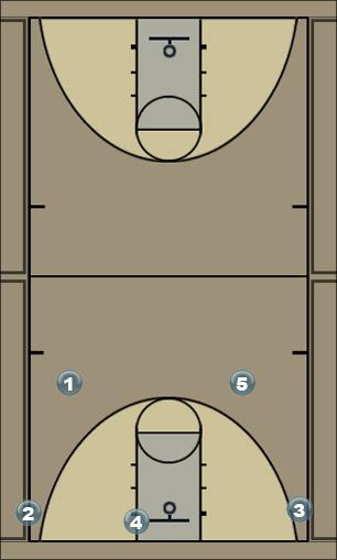 Basketball Play Chicago Man to Man Offense