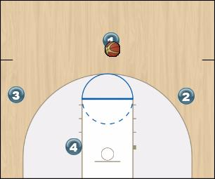 Basketball Play GOLD Man to Man Offense