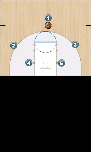 Basketball Play BLITZ Man to Man Offense
