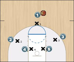 Basketball Play Sonic Man to Man Offense