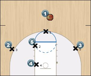 Basketball Play Scout Man to Man Offense