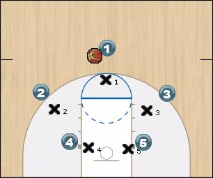 Basketball Play Chevy Ford or Dodge Man to Man Offense