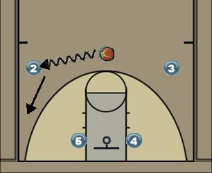 Basketball Play Reverse Action Man to Man Offense