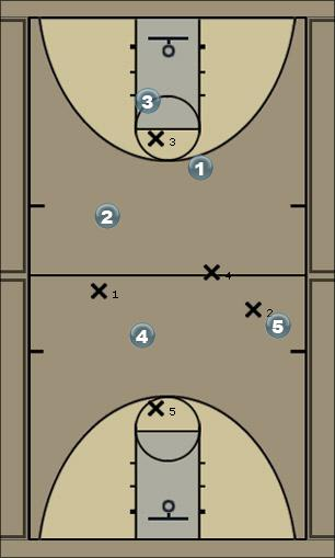 Basketball Play Hi-Lo vs Zone Zone Play hi-lo