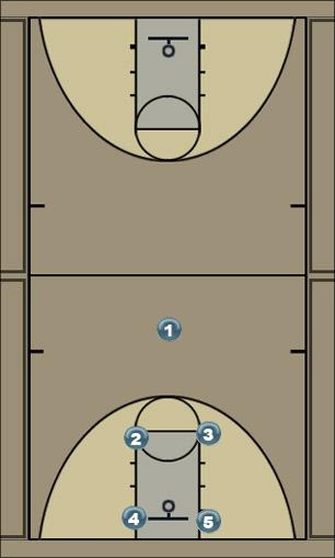 Basketball Play 131 Man to Man Offense