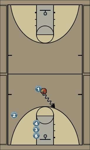 Basketball Play Triple Zone Play
